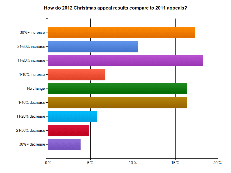 2012 Christmas Appeal Survey results